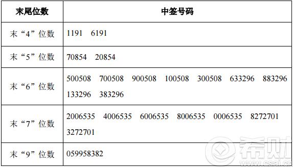 深圳a股开盘时间_摇号仪式按照公开,公平,公正的原则在深圳市罗湖公证处代表的监督下