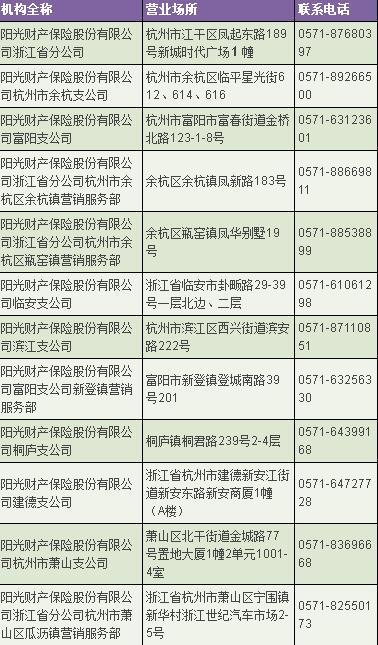 杭州阳光车险地址电话壹览表