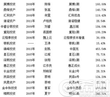 中国十大私募基金公司排名