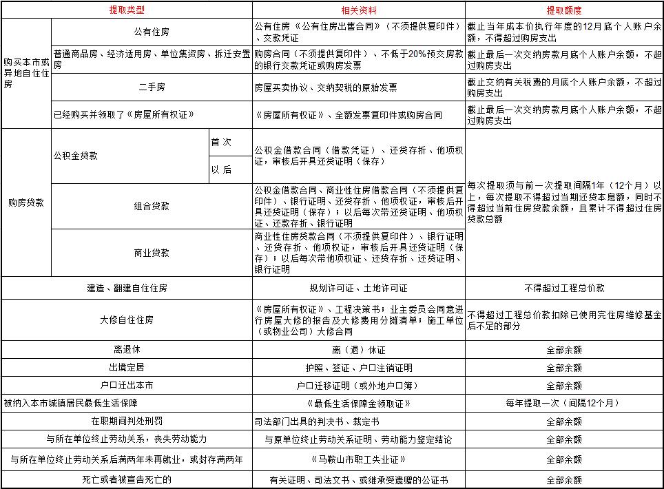 北京住房公积金一次性提取条件  本地宝
