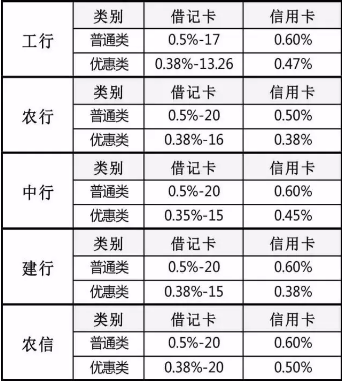 2017年各银行pos机收费标准