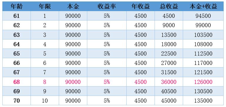 农民这样做退休每月能领1000多,算笔账看划算吗?