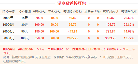 P2P薅羊毛:湖商贷首投5000元,获利60.82元