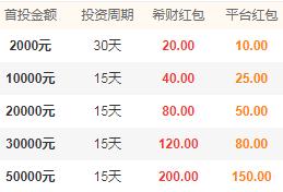 新手投资攻略:泰然金融888元新手红包规则详解