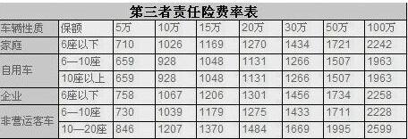 三者义务险表中,我们可以看看出,6座以下家庭自用汽车投保第三者