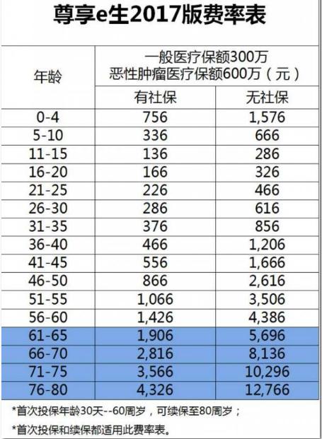 尊享e生2017版费率表