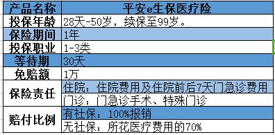 保险评测:平安E生保医疗险