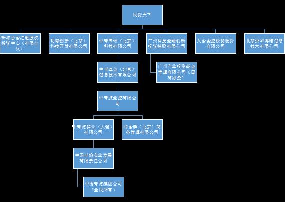 民贷天下股东结构图