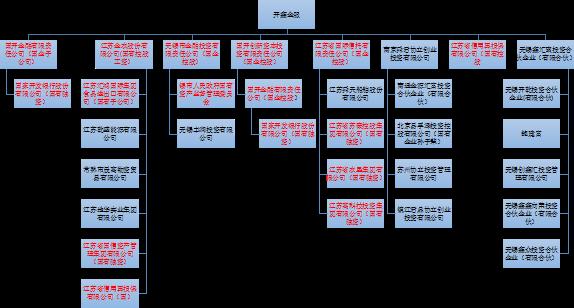 开鑫金服股东结构