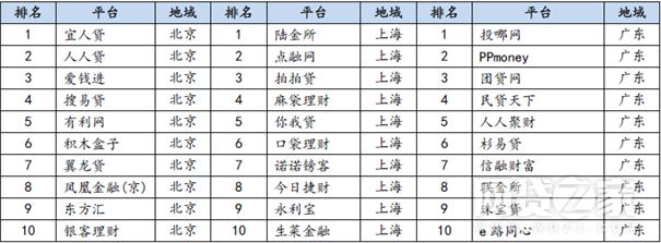 2017年2月北上广P2P平台前十名
