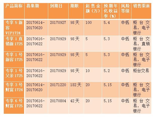 近期江苏银行在售理财产品一览表