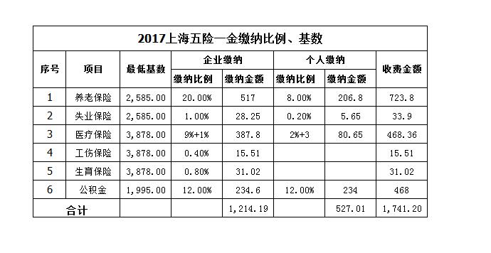 2017上海社保个人缴费最低标准是多少?