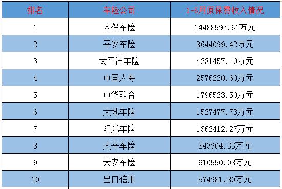 2017上海车险公司排名图片
