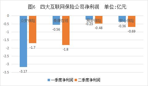四大互联网保险公司净利润.png