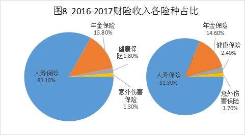 2016-2017财险收入各险种占比.png