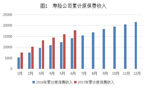 图1 寿险公司累计原保费收入.png