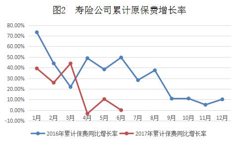 图2 寿险公司累计原保费增长率.png