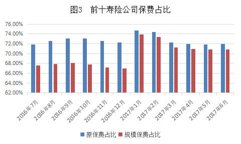 图3 前十寿险公司保费占比.png