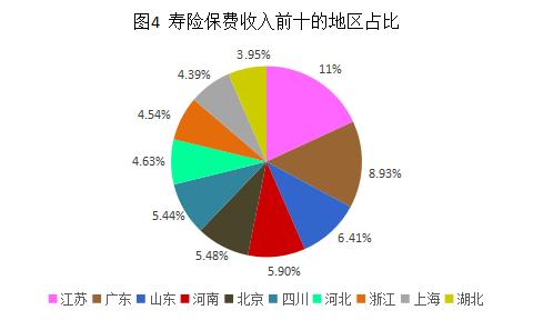 图4 寿险保费收入前十的地区占比.png