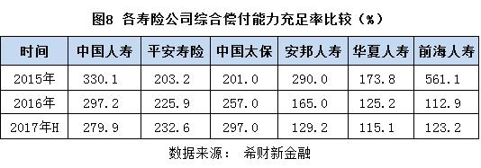 图8 各寿险公司综合偿付能力充足率比较.png