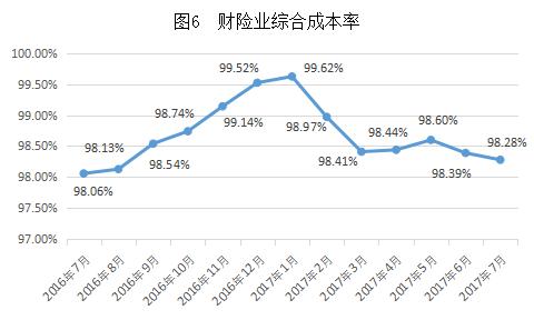 图6 财险业综合成本率.png