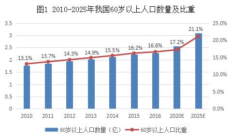 图1 60岁以上人口数量及比重.png