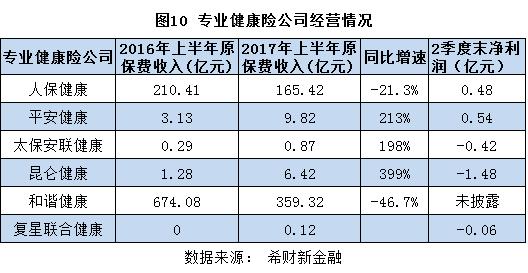 图10 专业健康险公司经营情况.png