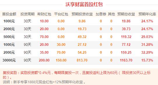 P2P投资福利:沃享财富首投2000元,获利159.25元