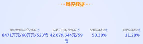 上海银行存管平台再暴雷:大丰收金融提现困难,金额逾期率超50%