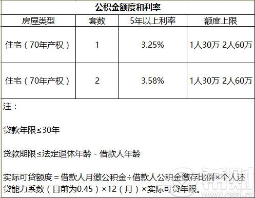 历年央行公积金贷款基准利率表一览 2020中国人民银行公积金贷款利...