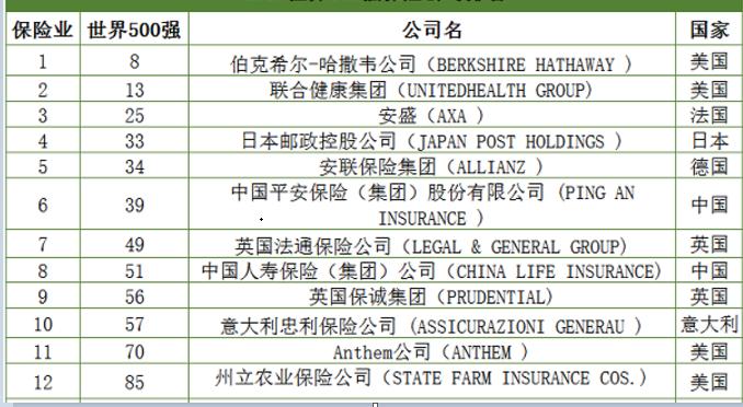 2018全球上市保险公司排名