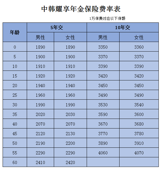 中韩耀享年金保险费率表