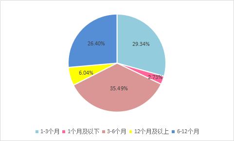 图2-13 各期限区间平台数量.png