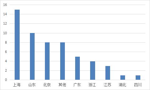 图2-19 各省份月问题平台情况.png
