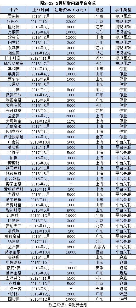图2-22 2月新增问题平台名单.png