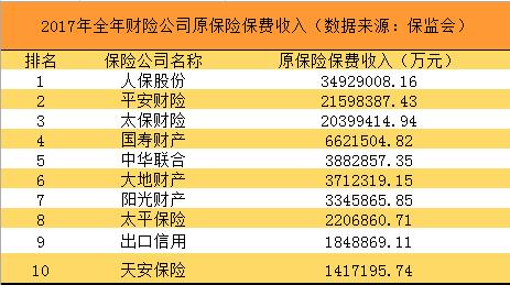 2018中国财产保险公司排名