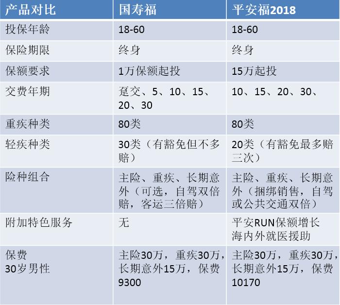 平安福2018和国寿福,投保哪家更划算?看特别条款