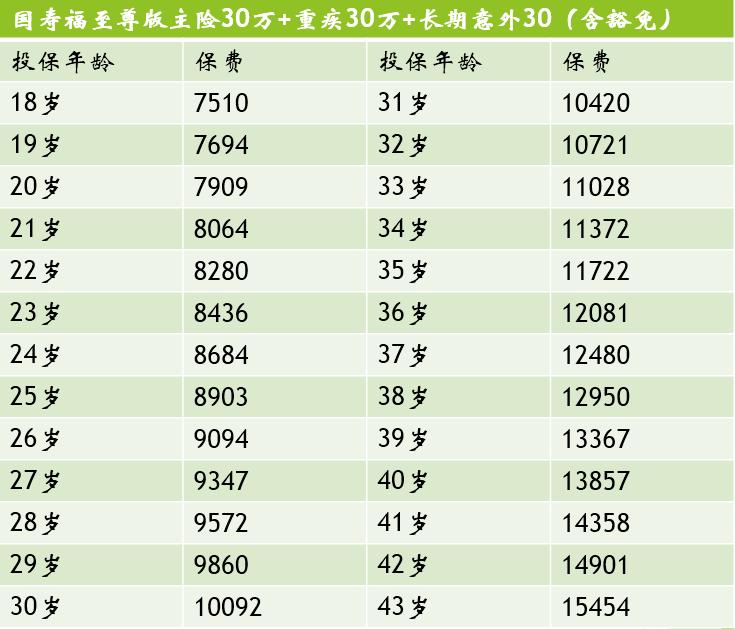 详细图解:人寿国寿福至尊版不同年龄层投保价格