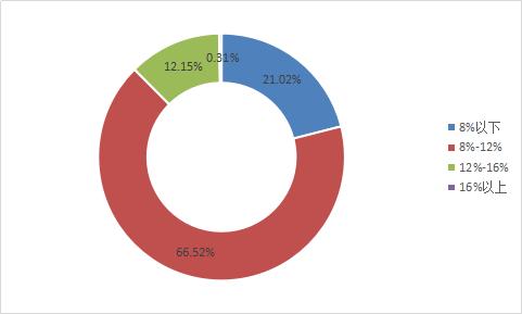 图2-5 各收益区间成交量占比.png
