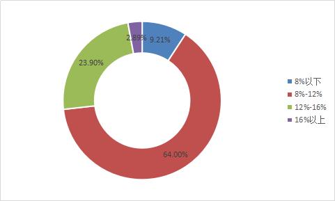 图2-9 各综合收益区间平台数量.png