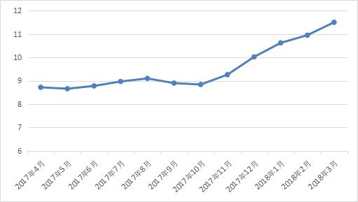 图2-10 行业月平均借款期限.png