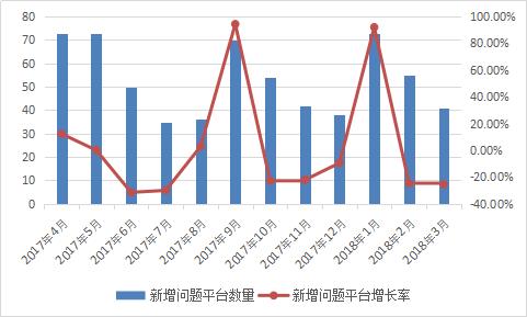 图2-18 新增问题平台数量情况.png