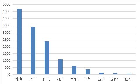图2-24 各省份待还余额.png