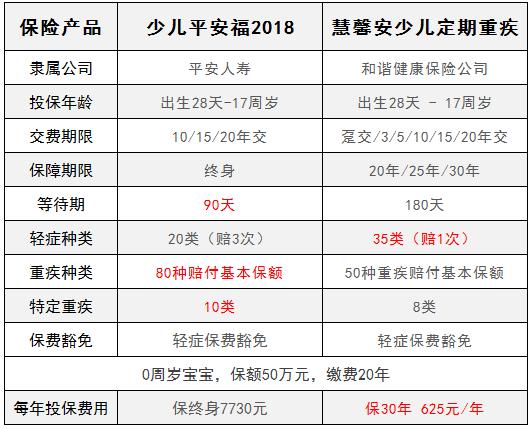 少儿平安福2018和慧馨安对比评测,投保哪个更划算?