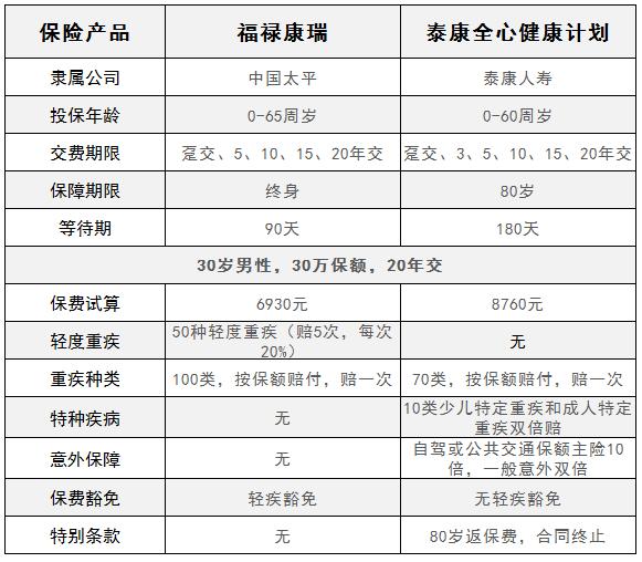 平安福2019、国寿福、金诺人生、华夏福、健康百分百D、福禄康瑞