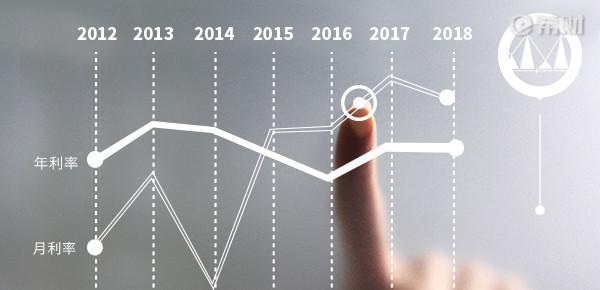 2018年哪个银行信用卡贷款利息低?当然是建行了!