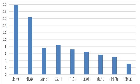 图2-11 各省份平均借款期限.png