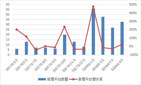 图2-17 新增平台数量情况.png
