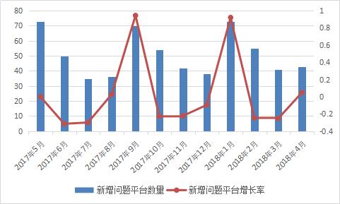 图2-18 新增问题平台情况.png