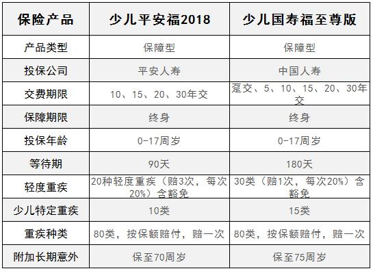 少儿平安福2018和少儿国寿福至尊版,投保哪个更划算?